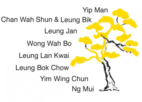 yip man wing chun family tree stammbaum