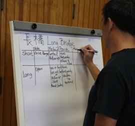 Kampfkunst Jena Selbstverteidigung Wing Chun long bridge Ip Man Kung Fu